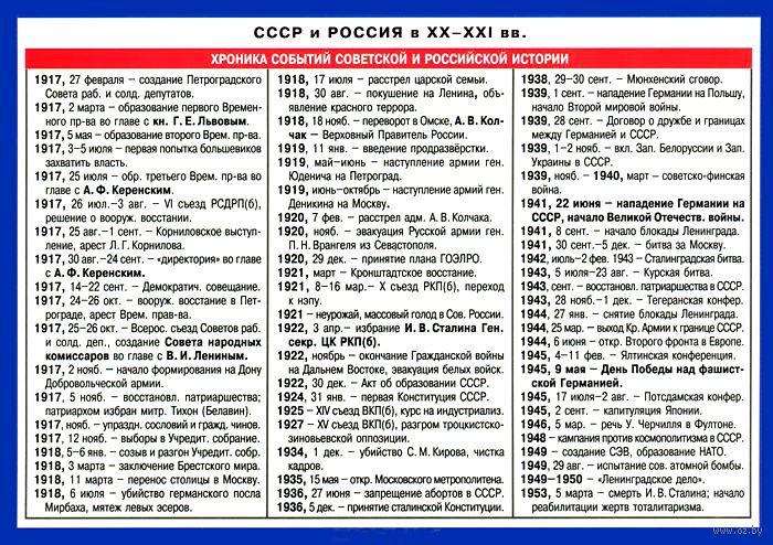 По шпаргалки сталин истории все даты