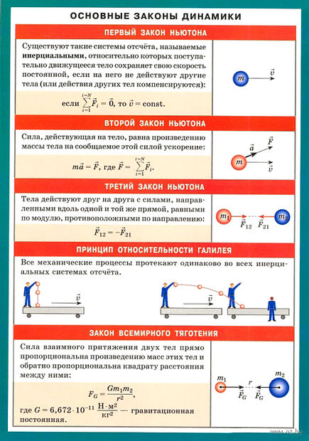 Основные законы динамики. Наглядно-раздаточное пособие