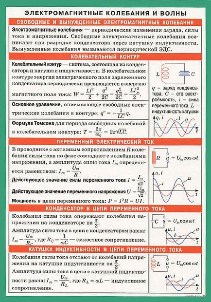 Электромагнитные колебания и волны. Наглядно-раздаточное пособие