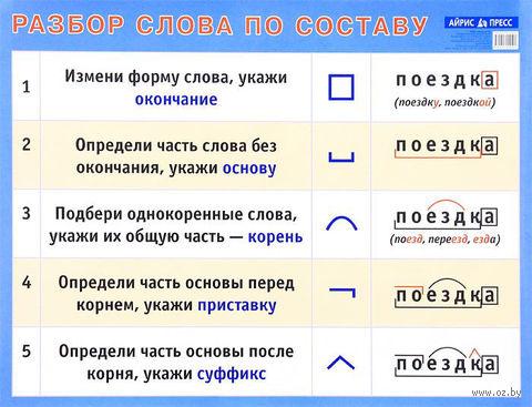 Разбор слова по составу. Плакат